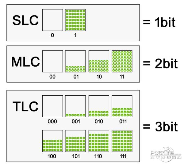 SSD闪存芯片分类